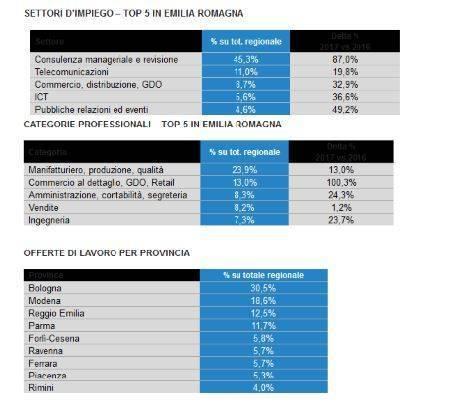 Non male in Emilia Romagna i dati sul mercato del lavoro ...